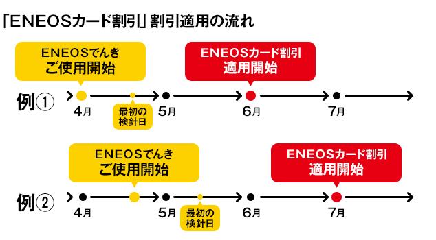 ENEOSカード割引