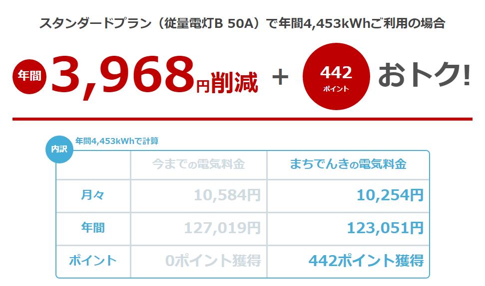 400kWhシミュ