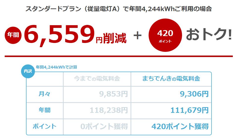 関西400