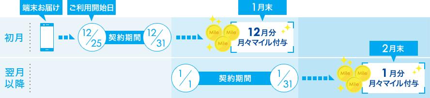 月々マイル